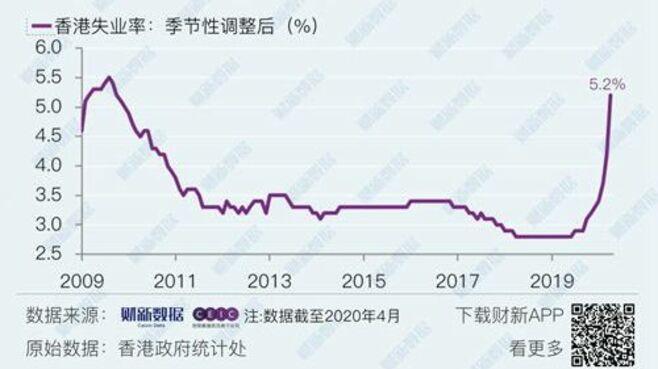 香港「失業率」コロナ対策長期化で急上昇の背景