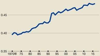 米国金利上昇に潜む「格差拡大」という爆弾