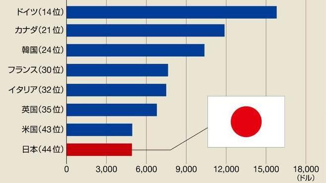 日本の「1人あたり」輸出額は44位に過ぎない
