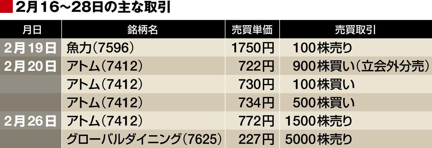 優待 アトム 廃止 株主