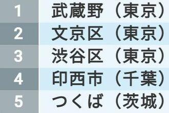 「住みよさランキング2021」関東&北海道・東北編