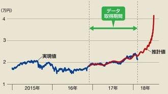 「2月暴落」が的中!経済物理学で「次」を予想