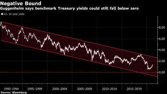 有名財閥CIOは金利はまだ下がると逆張るのか