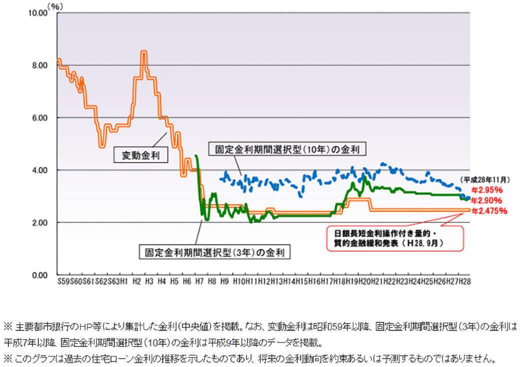 意外と知らない、変動金利が「不動」のワケ Suumoジャーナル 東洋経済オンライン 経済ニュースの新基準