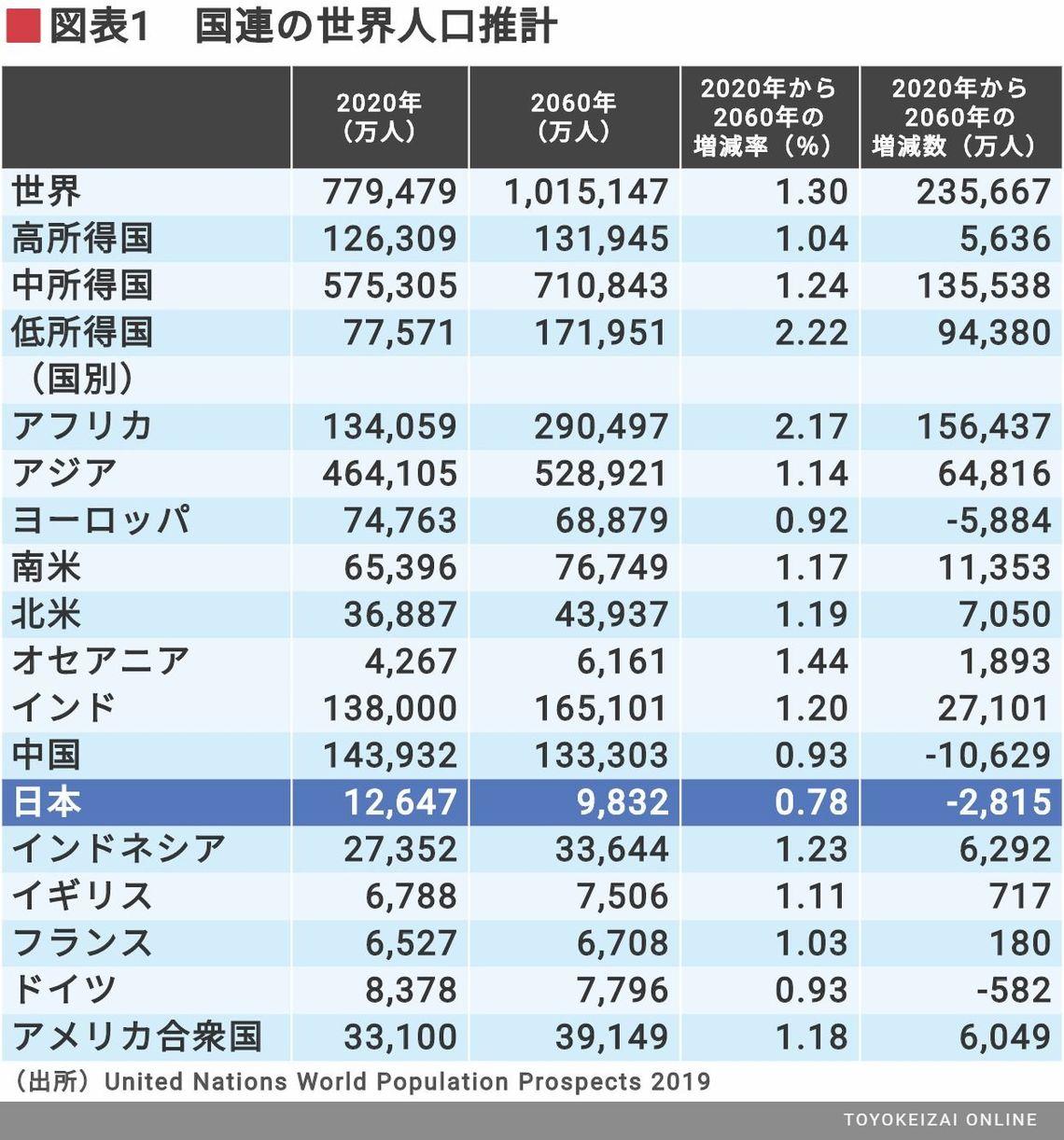 2065年、日本の人口ピラミッドはどうなるか | 野口悠紀雄「経済最前線の ...