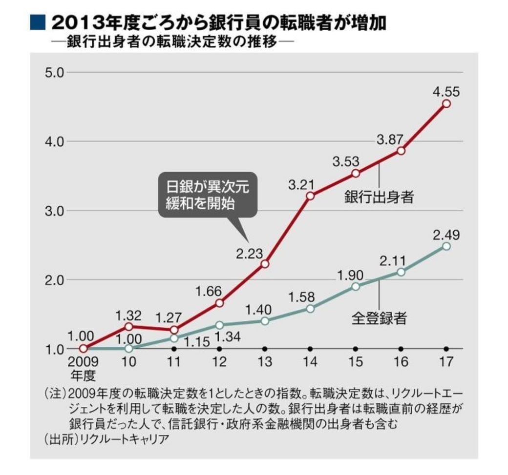 石川 銀行 転職