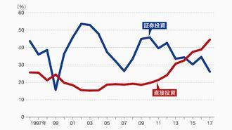 「世界最大債権国」日本、直接投資急拡大の必然