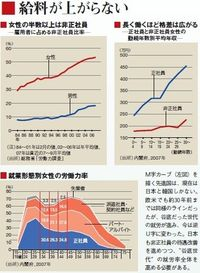 広がる働く女性の格差【下】 非正規雇用