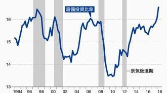 設備投資8四半期ぶり減少は景気悪化の前兆