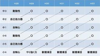 埼玉県が進める「新学力調査」は何が凄いのか