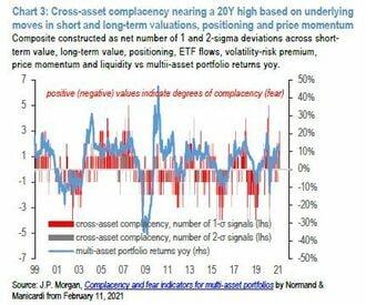 投資家の強欲、慢心度合いが過去20年でMAXな訳