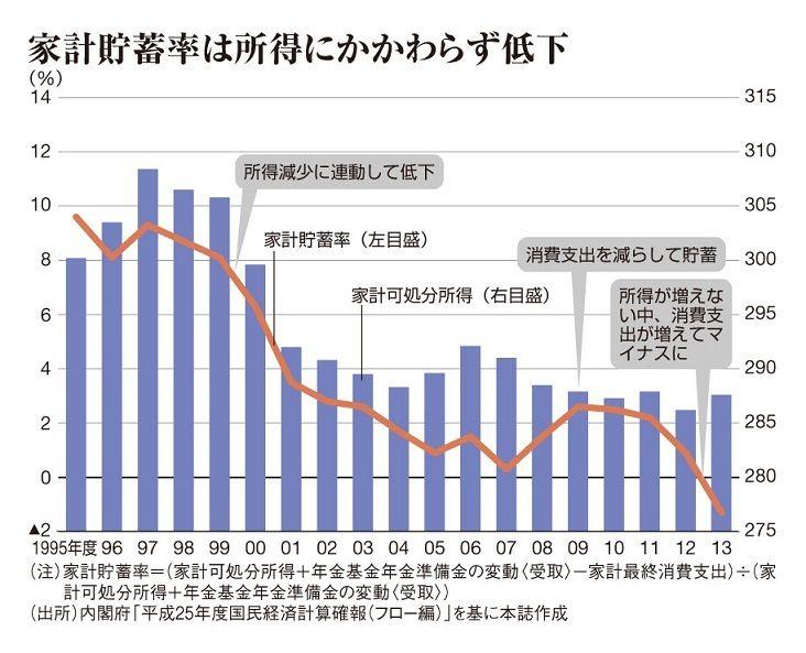 【悲報】日本の一般国民がガチでヤバイ状況に直面 所得が伸びずに消費税が増税し貯蓄を切り崩し生活