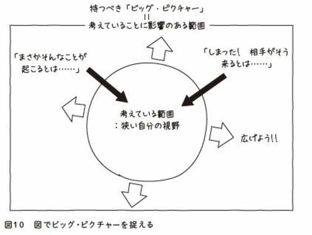 (出所)『武器としての図で考える習慣:「抽象化思考」のレッスン』(東洋経済新報社)