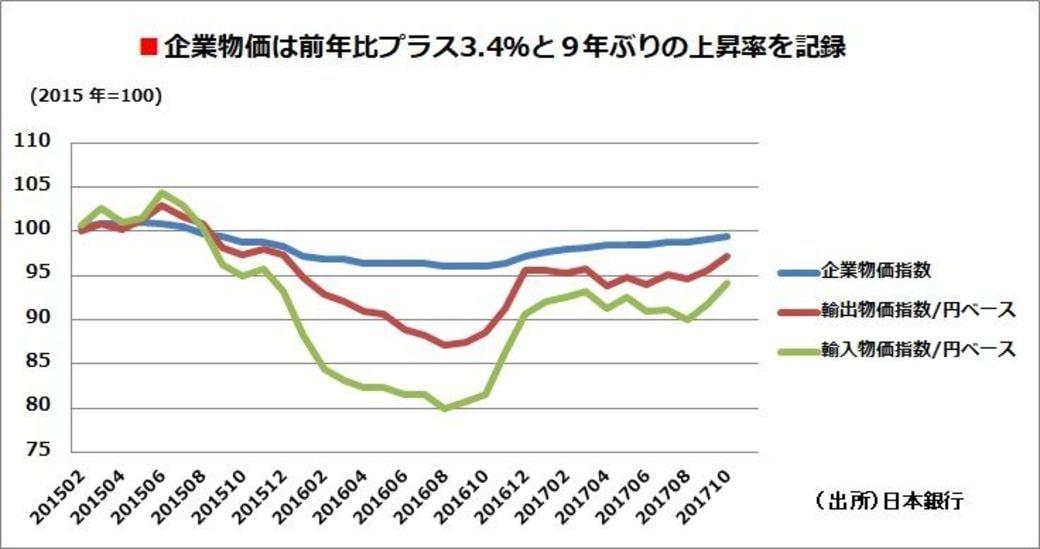 企業物価は9年ぶりの上昇率、その...