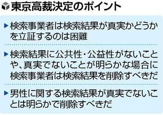 東京高裁、ヤフーにウソの検索結果削除命令