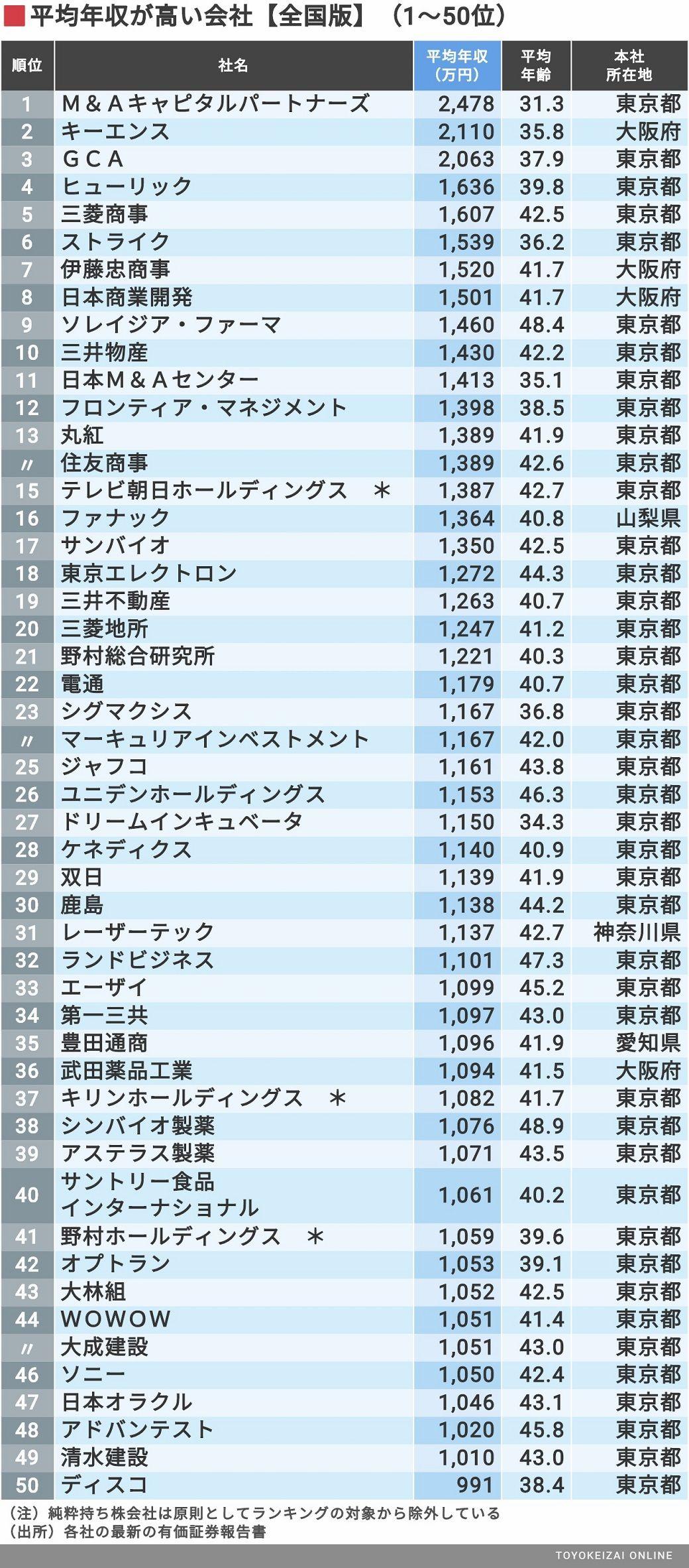 台湾 平均 年収