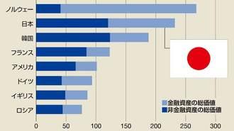 日本は世界第2位の「政府の隠れ資産」大国だ