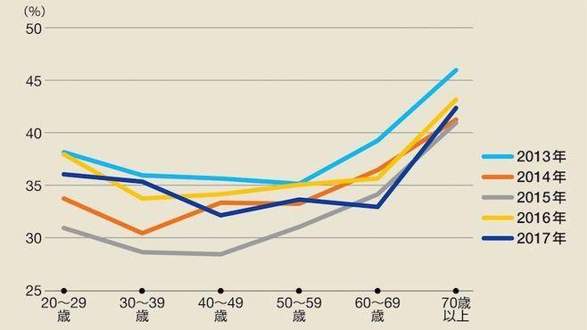 若者の自民党支持率が高くなってきた理由