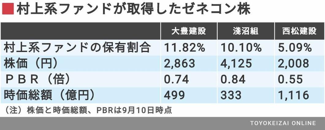 ホールディングス 阪急 株価 阪神