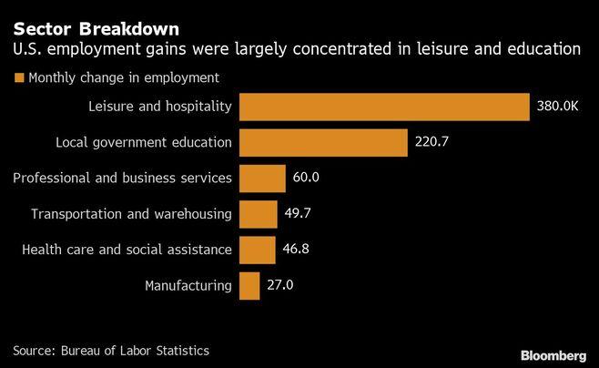 米産業界、従業員側がついに賃金面で主導権握る