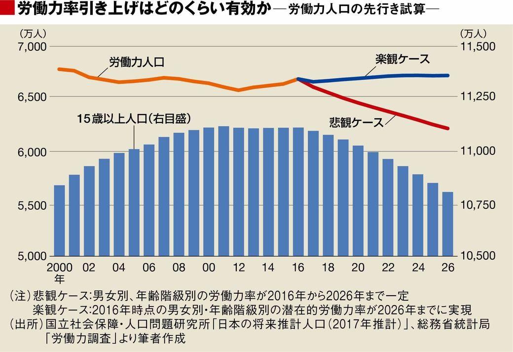 日本にとって人手不足はどれほど...