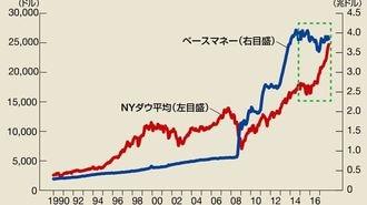 株価が景気実感から離れて上昇している理由