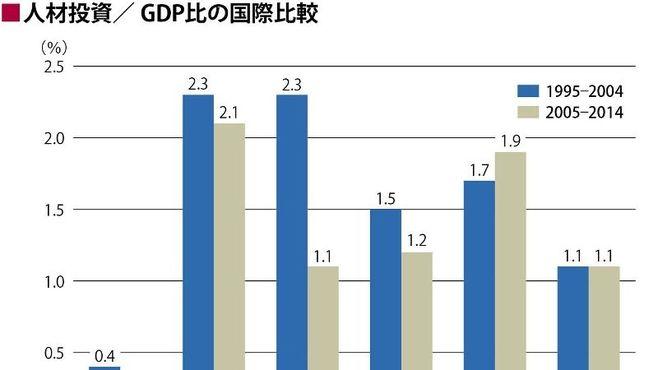 日本人の「教育改革論」がいつも的外れなワケ