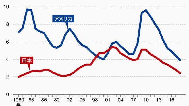 アメリカ経済は日本が目指すべき手本なのか