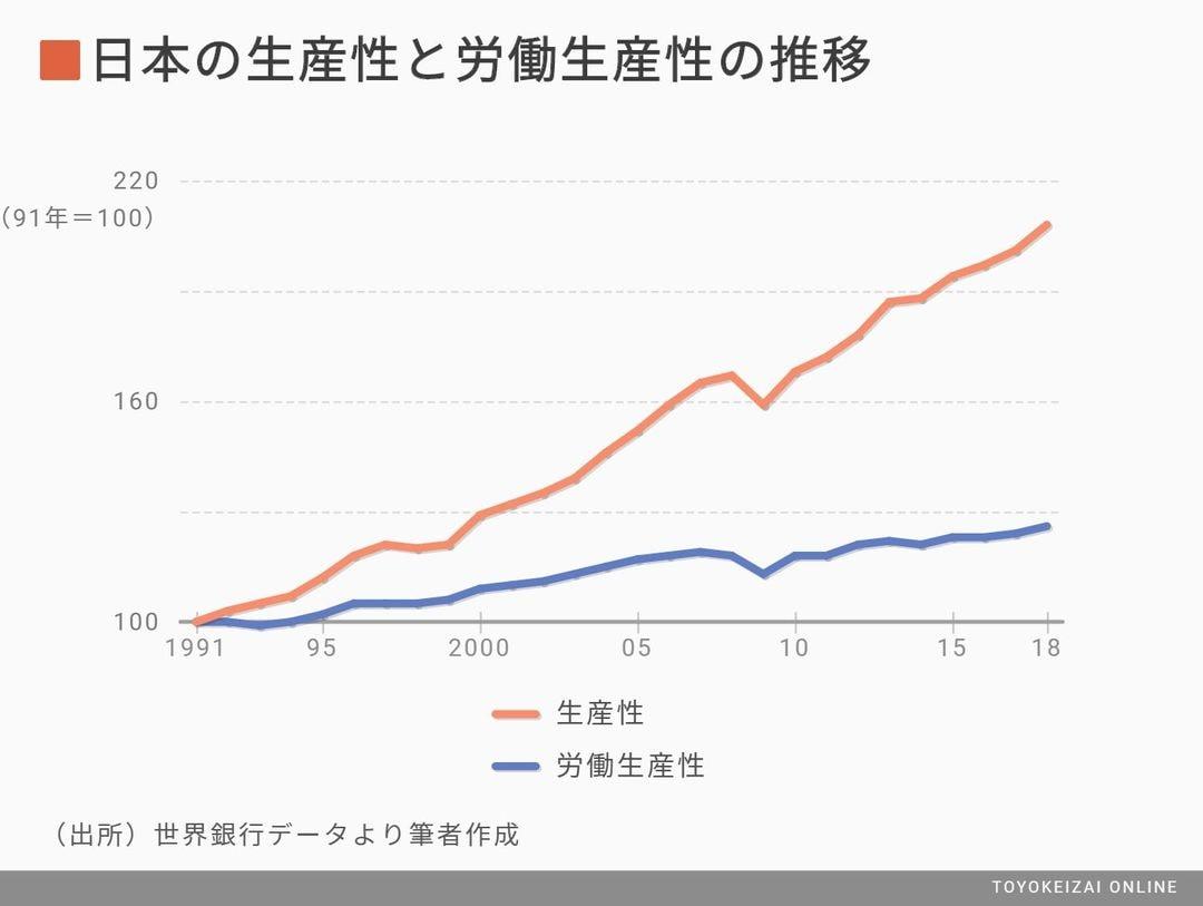 日本人の「命と健康」は生産性向上でのみ守れる | 国内経済 | 東洋経済 ...