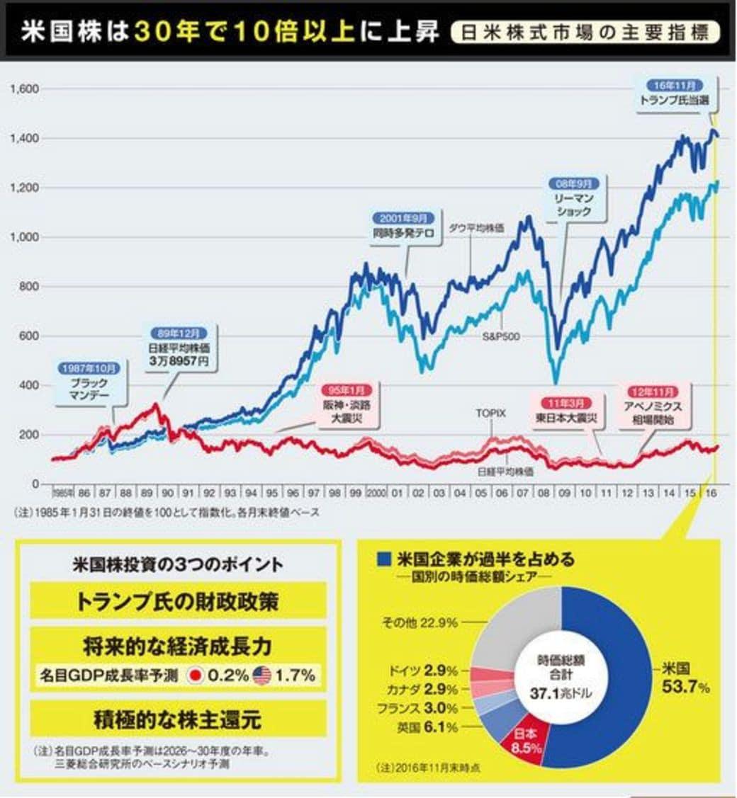 日本にいながら「米国株投資」で儲ける方法