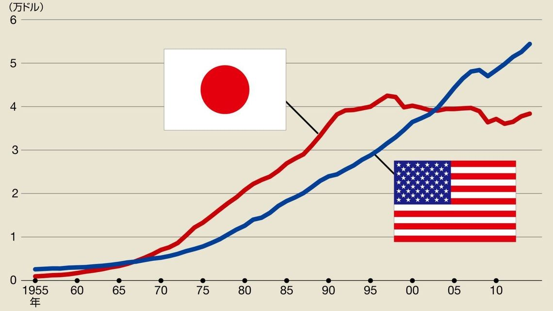 日本を「1人あたり」で最低にした...