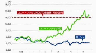 ファミマとローソンの株価に大差がつく理由