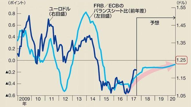 ユーロ高・ドル安は、一体いつまで続くのか