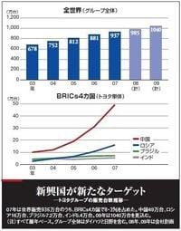 独走トヨタ 拡大するBRICs市場攻略の成算