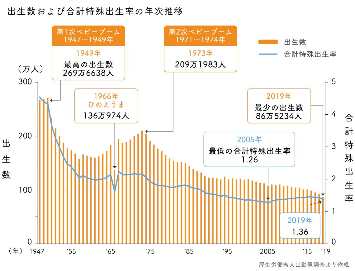 予測を超えて人口減少が加速する懸念も | 東洋経済education×ICT ...