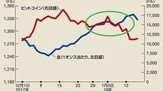安全資産・金の価格が急上昇しているワケ