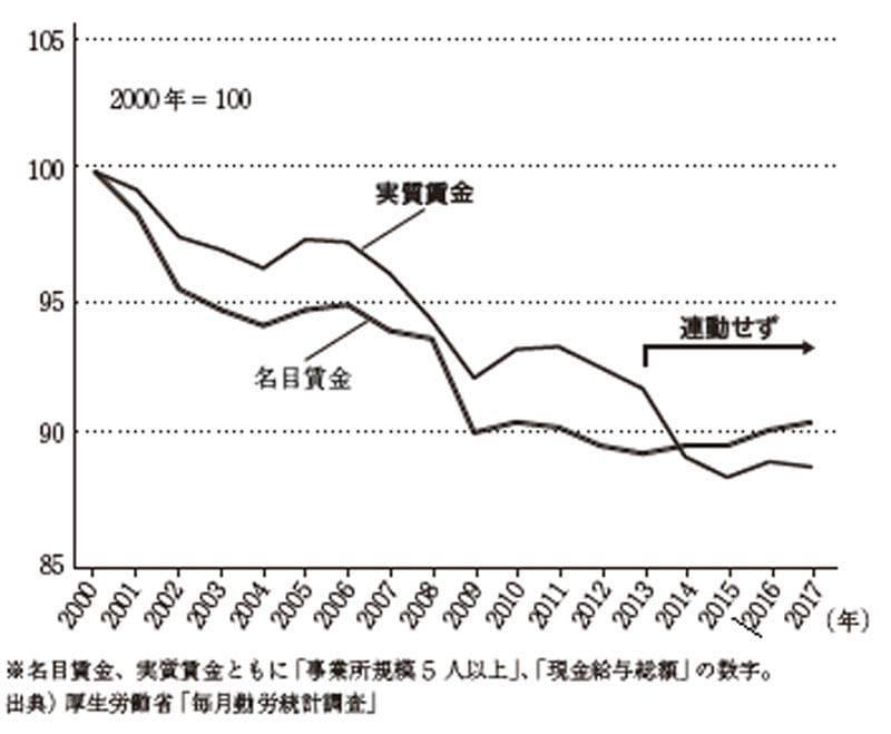 実質賃金下落の本質は国民への「インフレ税」だ | 中原圭介の未来予想図 | 東洋経済オンライン | 経済ニュースの新基準