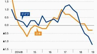 ドイツの景気が日本よりも落ち込んでいる理由