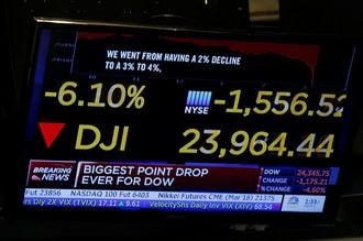NYダウ一時1500ドル超下落、史上最大の下げ