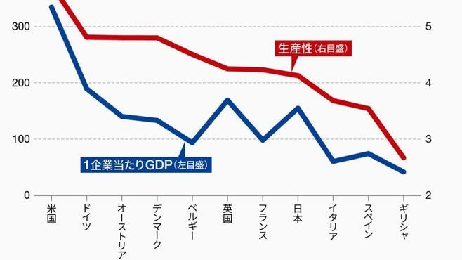 日本人の「技術信仰」が生産性向上を妨げる