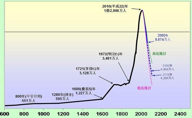 日本人は「人口急減の恐怖」を知らなすぎる