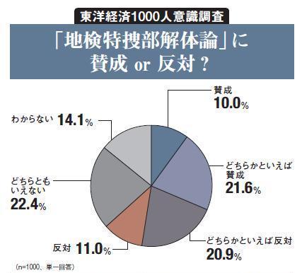 特捜部解体論」は、賛成・反対・保留が拮抗--東洋経済1000人意識調査 ...