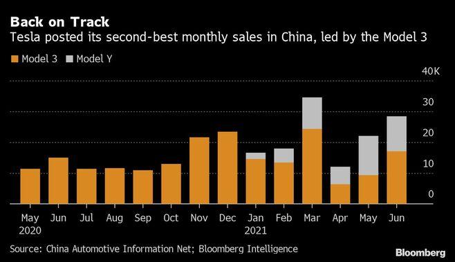 米テスラの中国販売台数は6月前月比29%と回復