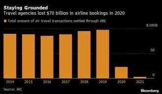 米国2回目の給付金の使い先は株式よりも旅行
