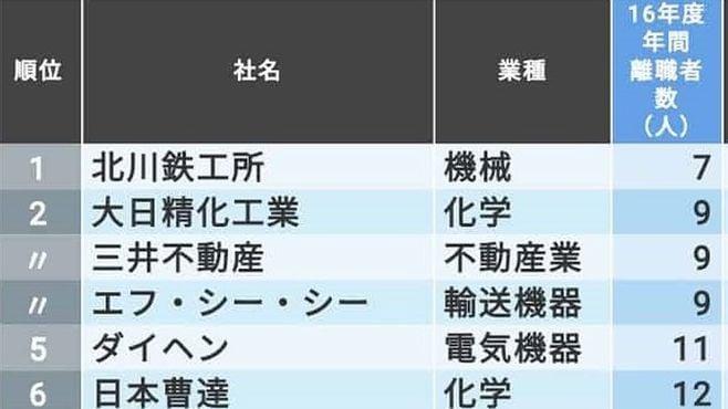 「年間の離職者が少ない大企業」トップ100社