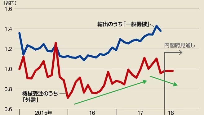 機械受注が示唆、中国経済にいよいよ黄信号