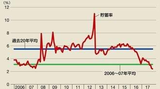 世界経済は米国の株価と「危険な関係」にある