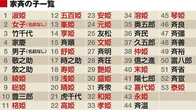 将軍・徳川家斉が「53人も子供を作った」ワケ