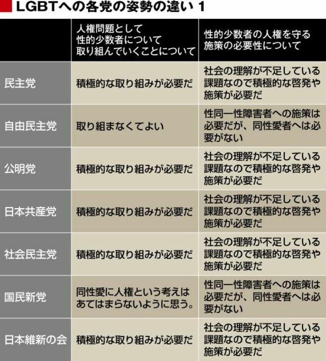 安倍政権で日本の性は保守化する