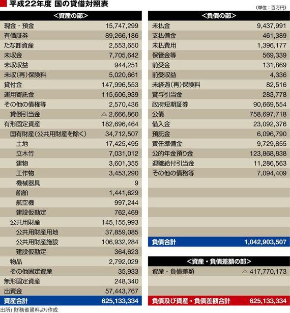 417兆円の債務超過、年金負債も天文学的 | 小宮一慶の会計でわかる日本 ...